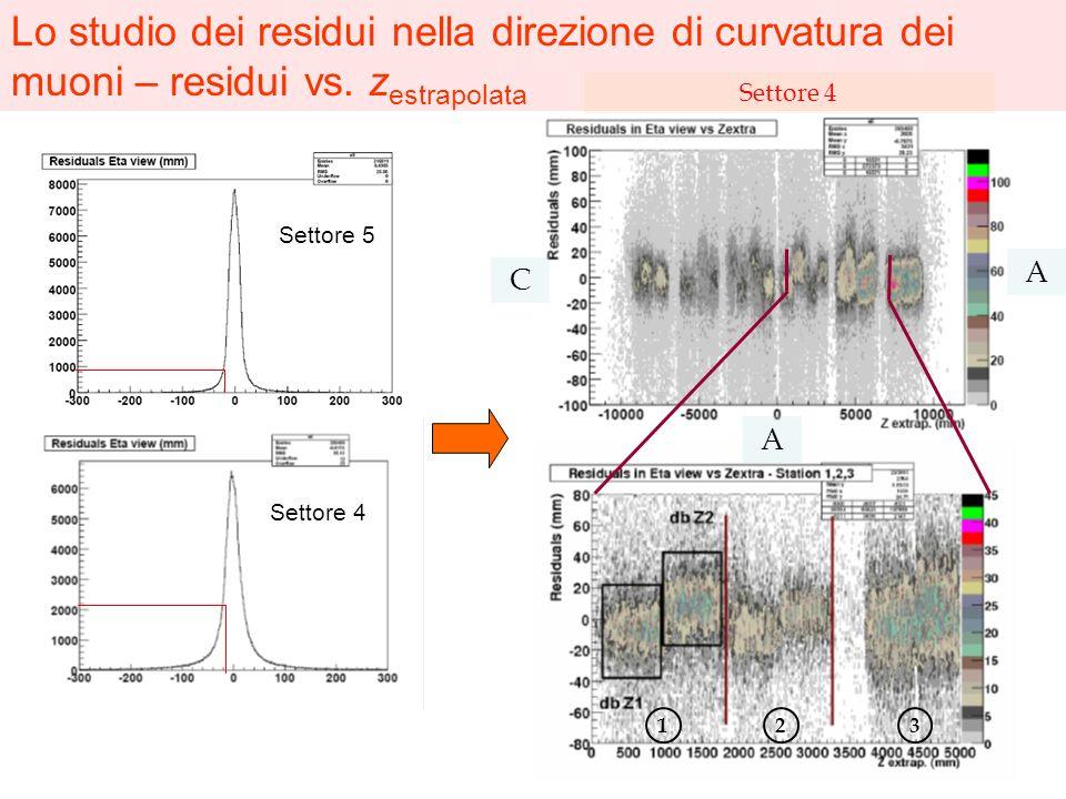 Settore 5 Settore 4 Lo studio dei residui nella direzione di curvatura dei muoni – residui vs. z estrapolata 123 A A C Settore 4