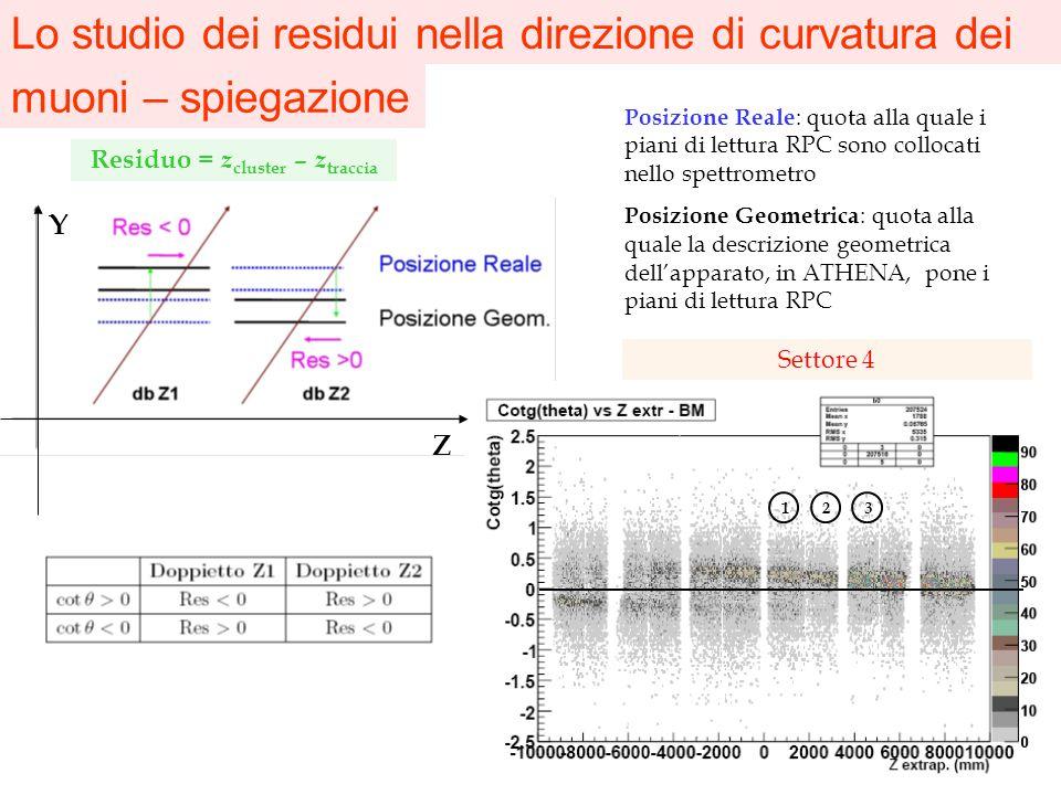 Lo studio dei residui nella direzione di curvatura dei muoni – spiegazione Residuo = z cluster – z traccia Posizione Reale : quota alla quale i piani