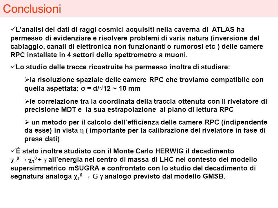 Conclusioni Lanalisi dei dati di raggi cosmici acquisiti nella caverna di ATLAS ha permesso di evidenziare e risolvere problemi di varia natura (inver