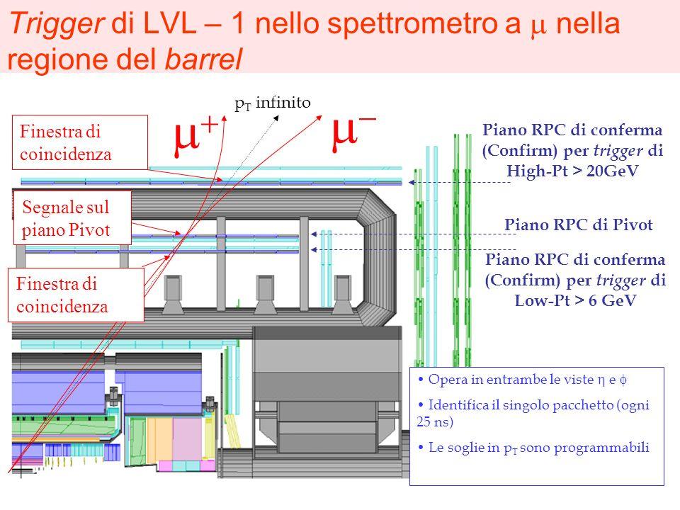 Trigger di LVL – 1 nello spettrometro a nella regione del barrel Segnale sul piano Pivot Finestra di coincidenza Piano RPC di Pivot Piano RPC di confe
