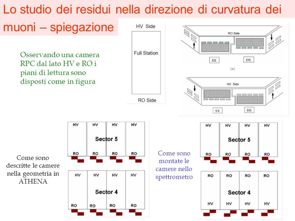Lo studio dei residui nella direzione di curvatura dei muoni – spiegazione Osservando una camera RPC dal lato HV e RO i piani di lettura sono disposti