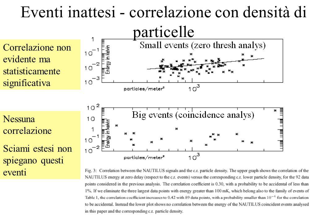 Correlazione non evidente ma statisticamente significativa Nessuna correlazione Sciami estesi non spiegano questi eventi Eventi inattesi - correlazione con densità di particelle