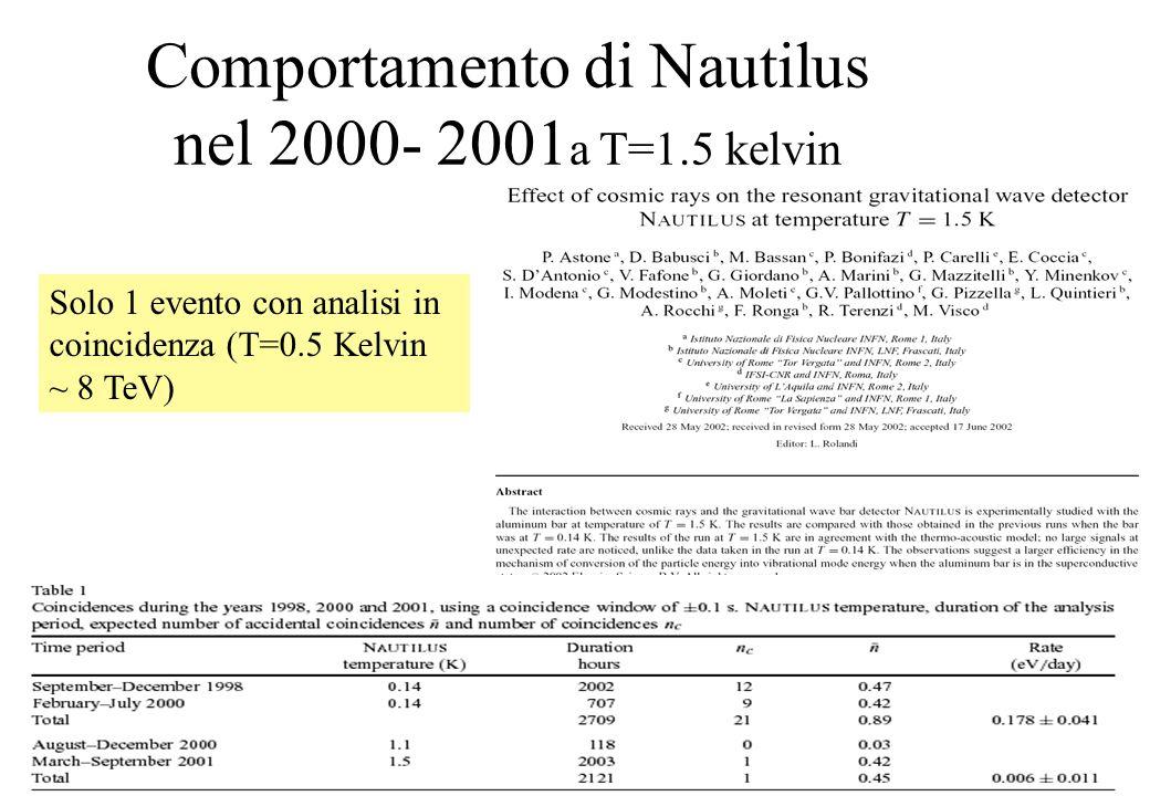 Comportamento di Nautilus nel 2000- 2001 a T=1.5 kelvin Solo 1 evento con analisi in coincidenza (T=0.5 Kelvin ~ 8 TeV)