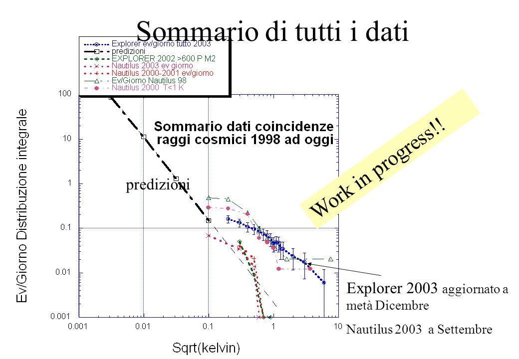 Sommario di tutti i dati Explorer 2003 aggiornato a metà Dicembre Nautilus 2003 a Settembre Work in progress!.
