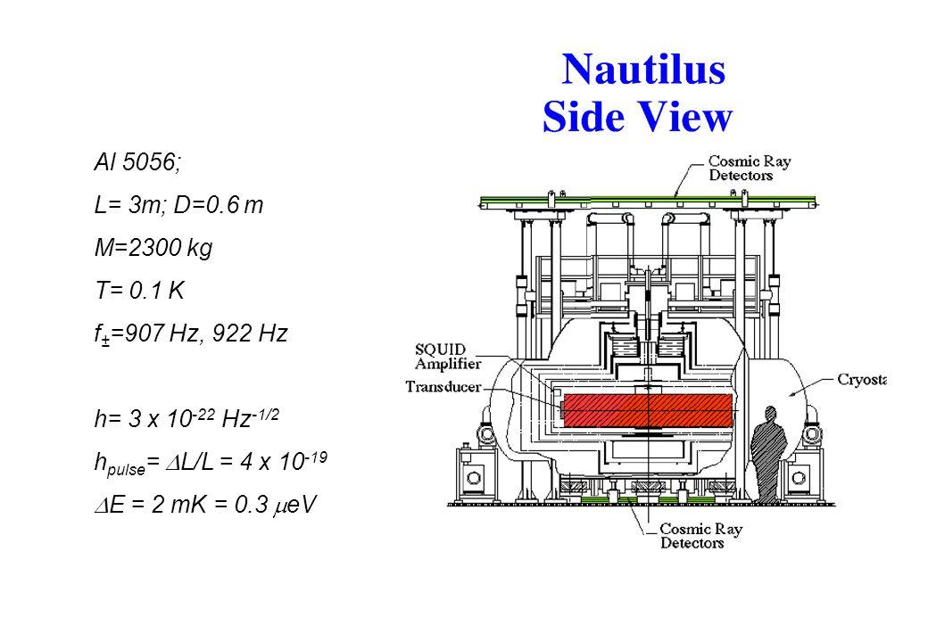 Al 5056; L= 3m; D=0.6 m M=2300 kg T= 0.1 K f ± =907 Hz, 922 Hz h= 3 x 10 -22 Hz -1/2 h pulse = L/L = 4 x 10 -19 E = 2 mK = 0.3 eV