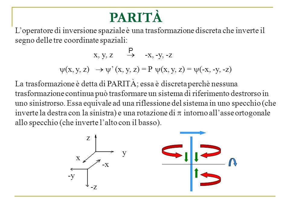 PARITÀ INTRINSECA DEL FOTONE Possiamo dedurre la parità intrinseca del fotone dal fatto che il fotone è rappresentato dal potenziale vettore A tale che: Il campo magnetico B è uno pseudovettore cioè ha parità positiva; infatti esso può essere espresso come il seguente prodotto vettoriale tra vettori polari: Da questo possiamo dedurre la parità di A (cioè se A sia un vettore polare o assiale): La parità intrinseca del fotone è P = -1.