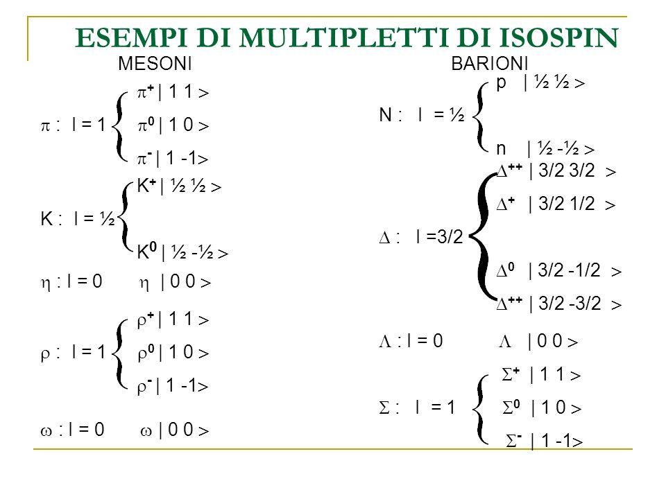 ESEMPI DI MULTIPLETTI DI ISOSPIN MESONI + | 1 1 : I = 1 0 | 1 0 - | 1 -1 K + | ½ ½ K : I = ½ K 0 | ½ -½ : I = 0 | 0 0 BARIONI ++ | 3/2 3/2 + | 3/2 1/2