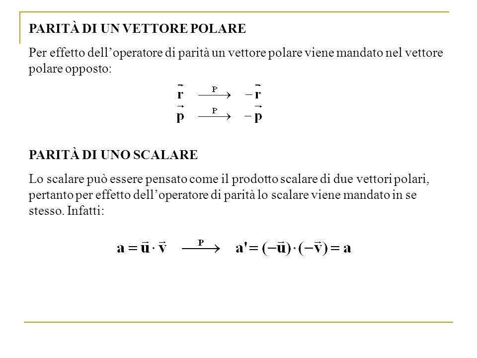 Ricordando che lo stato iniziale aveva momento angolare totale J( - d) =1 e che lo stato finale deve avere lo stesso momento angolare totale dello stato iniziale, vediamo quali combinazioni di L fin ed S fin sono accettabili: L fin =0 S fin =0 J fin = J(n 1 n 2 ) = 0 NO per la conservazione del momento angolare L fin =0 S fin =1 J fin = 1 NO perchè L+S deve essere pari L fin =1 S fin =0 J fin J = 1 NO perchè L+S deve essere pari L fin =1 S fin =1 J fin = 2, 1, 0 SI perchè il valore J=1 è accessibile e L+S=2=pari I neutroni sono in uno stato 2S+1 L J = 3 P 1 Pertanto la parità dello stato finale n-n è (formula (5)): che deve essere uguale a quella dello stato iniziale (4) (linterazione è forte): P( - d) = P( - ) Pertanto la parità intrinseca del pione è negativa.