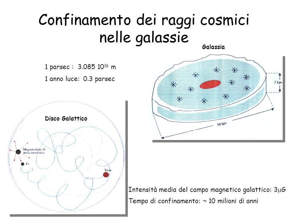 Confinamento dei raggi cosmici nelle galassie Disco Galattico Intensità media del campo magnetico galattico: 3 G Tempo di confinamento: ~ 10 milioni d