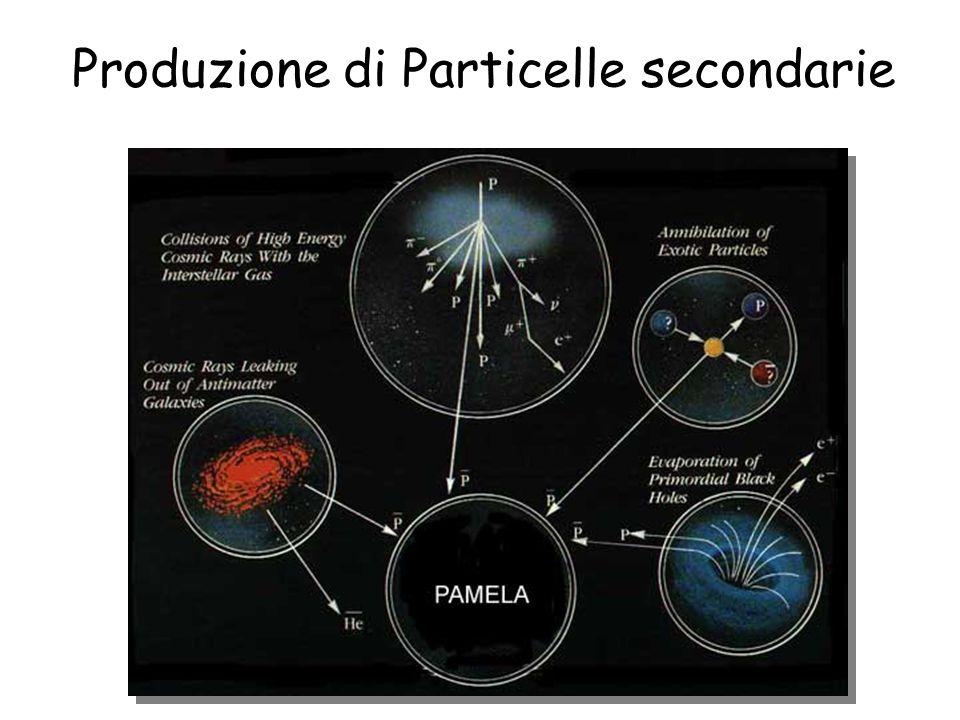 Produzione di Particelle secondarie