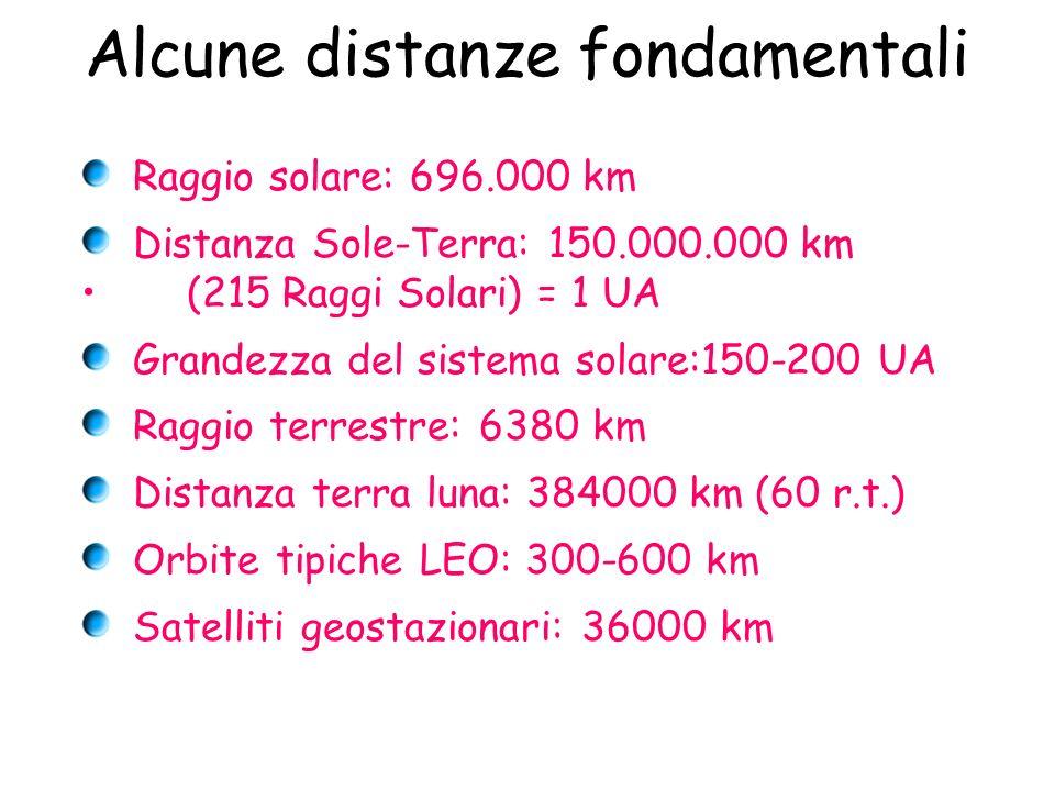 Alcune distanze fondamentali Raggio solare: 696.000 km Distanza Sole-Terra: 150.000.000 km (215 Raggi Solari) = 1 UA Grandezza del sistema solare:150-
