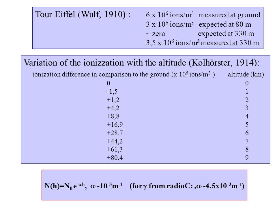 1910/1925: pionieristic studies (Wulf, Hess, Kolhörster) Highly penetrating radiation Extraterrestrial origin Energy>>Energy of natural radioactivity radiation ultra .