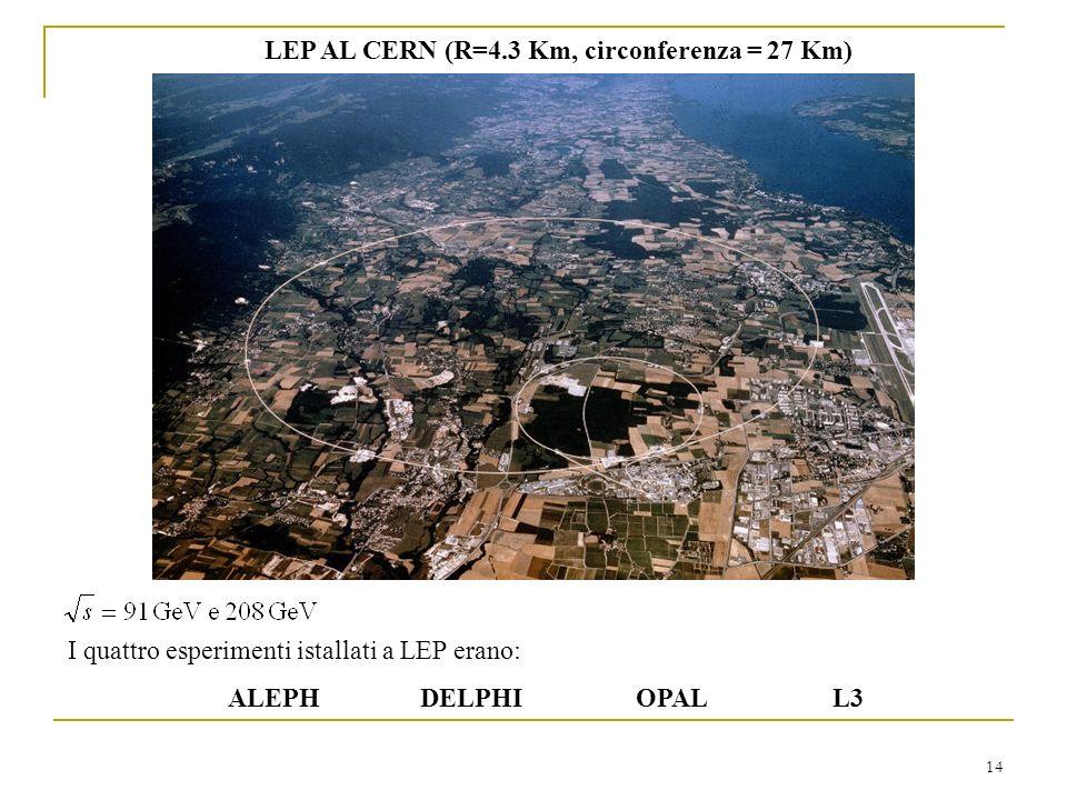 14 LEP AL CERN (R=4.3 Km, circonferenza = 27 Km) I quattro esperimenti istallati a LEP erano: ALEPH DELPHI OPAL L3