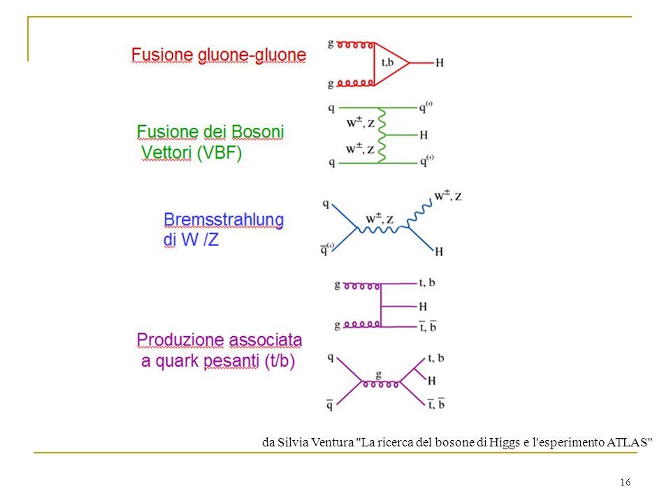 16 da Silvia Ventura La ricerca del bosone di Higgs e l esperimento ATLAS