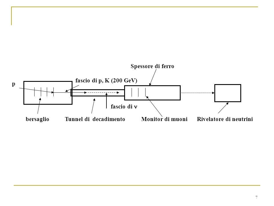 7 p fascio di p, K (200 GeV) bersaglio Tunnel di decadimento fascio di Spessore di ferro Monitor di muoniRivelatore di neutrini