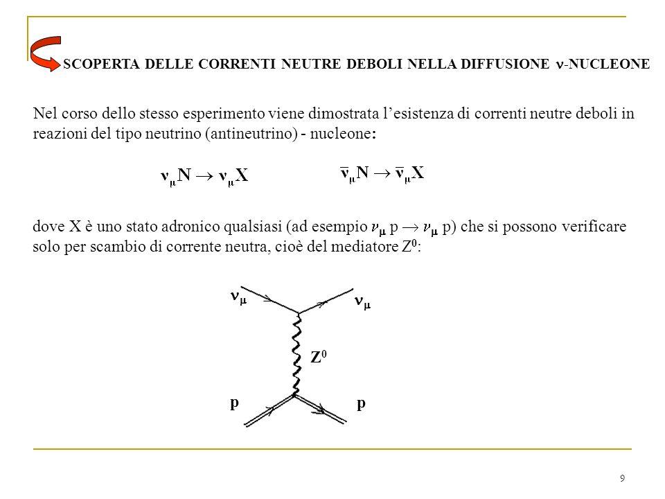 9 SCOPERTA DELLE CORRENTI NEUTRE DEBOLI NELLA DIFFUSIONE -NUCLEONE Nel corso dello stesso esperimento viene dimostrata lesistenza di correnti neutre deboli in reazioni del tipo neutrino (antineutrino) - nucleone: dove X è uno stato adronico qualsiasi (ad esempio p p) che si possono verificare solo per scambio di corrente neutra, cioè del mediatore Z 0 : p p Z0Z0