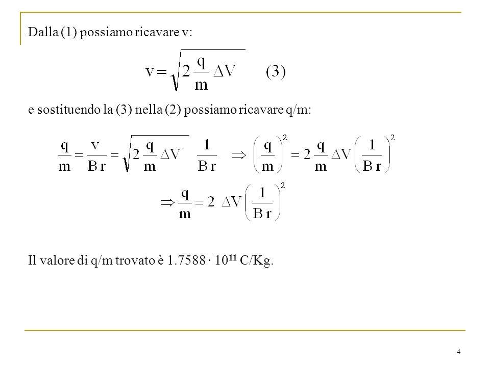 4 Dalla (1) possiamo ricavare v: e sostituendo la (3) nella (2) possiamo ricavare q/m: Il valore di q/m trovato è 1.7588 · 10 11 C/Kg.