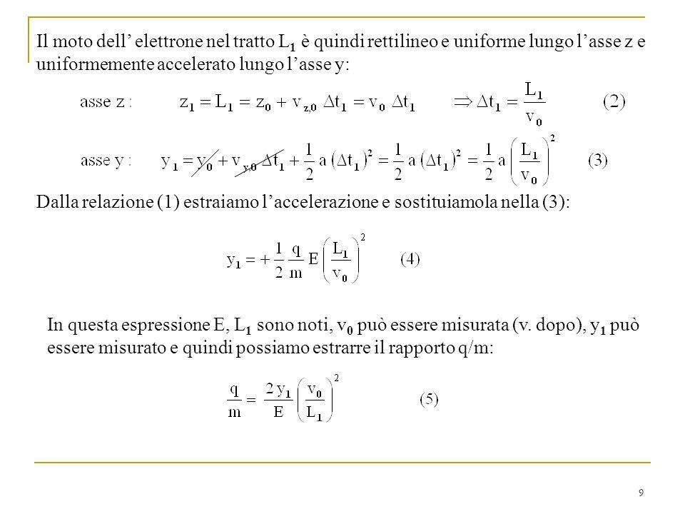9 Il moto dell elettrone nel tratto L 1 è quindi rettilineo e uniforme lungo lasse z e uniformemente accelerato lungo lasse y: Dalla relazione (1) est