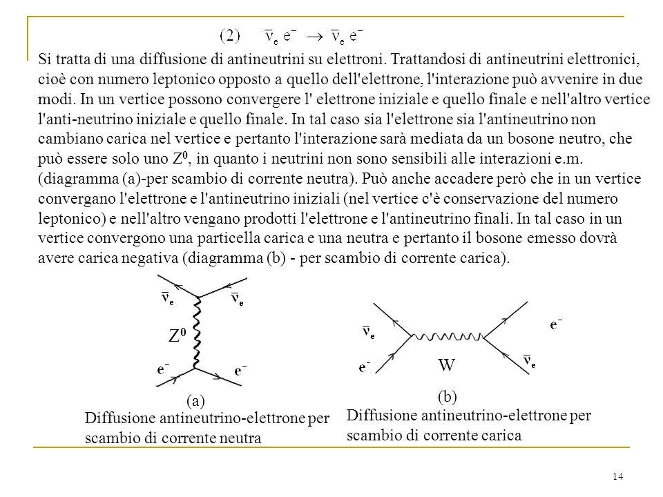14 Z0Z0 (a) Diffusione antineutrino-elettrone per scambio di corrente neutra Si tratta di una diffusione di antineutrini su elettroni.