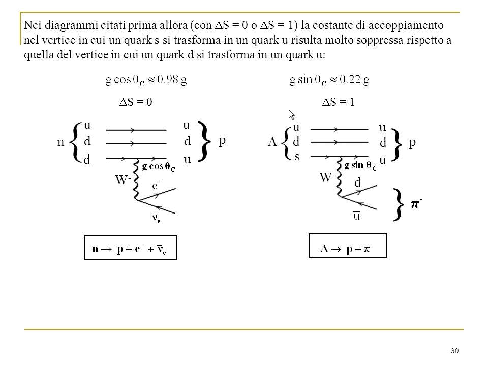 30 Nei diagrammi citati prima allora (con S = 0 o S = 1) la costante di accoppiamento nel vertice in cui un quark s si trasforma in un quark u risulta molto soppressa rispetto a quella del vertice in cui un quark d si trasforma in un quark u: W-W- n p u d d u d u u s u d u d p d S = 0 S = 1 W-W-
