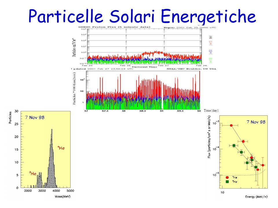 Particelle Solari Energetiche Time (day) Particles *100 /(cm2 sr s)