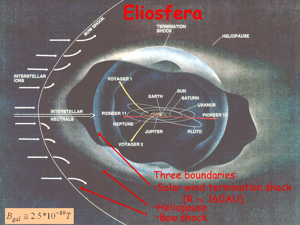 Eliosfera Three boundaries: Solar wind termination shock (R 160AU) Heliopause Bow shock