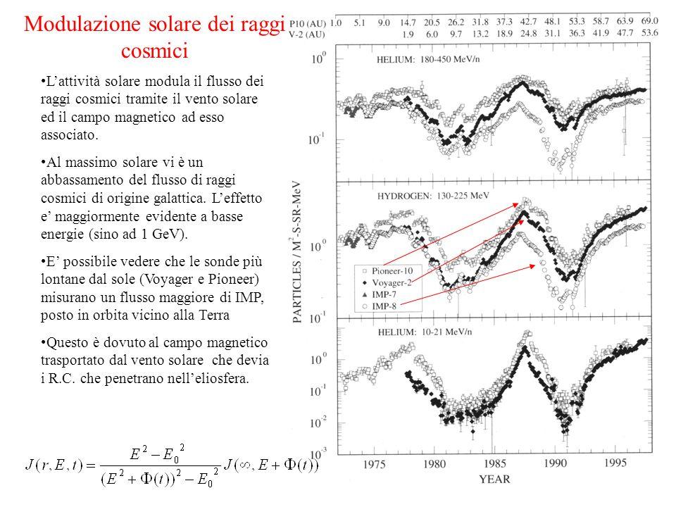 Modulazione solare dei raggi cosmici Lattività solare modula il flusso dei raggi cosmici tramite il vento solare ed il campo magnetico ad esso associa