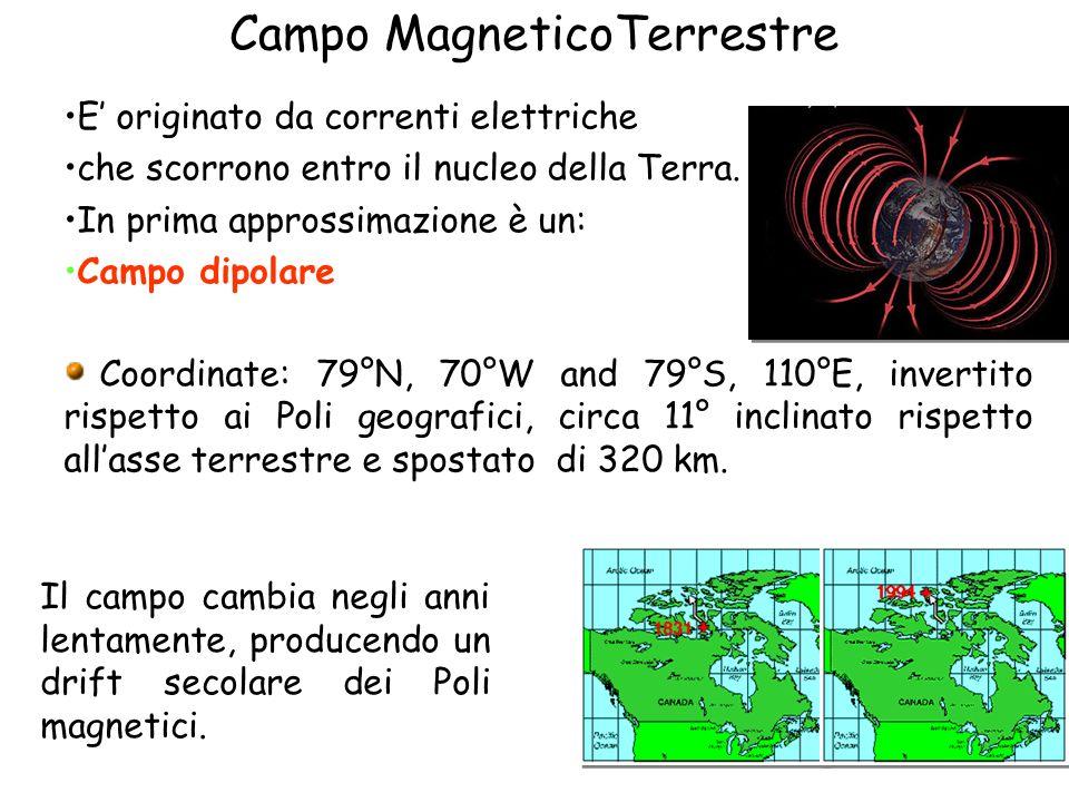 Campo MagneticoTerrestre E originato da correnti elettriche che scorrono entro il nucleo della Terra. In prima approssimazione è un: Campo dipolare Co