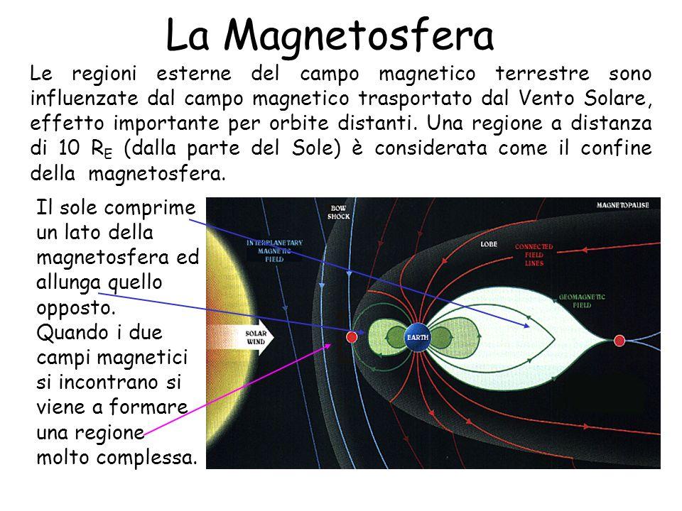 La Magnetosfera Le regioni esterne del campo magnetico terrestre sono influenzate dal campo magnetico trasportato dal Vento Solare, effetto importante