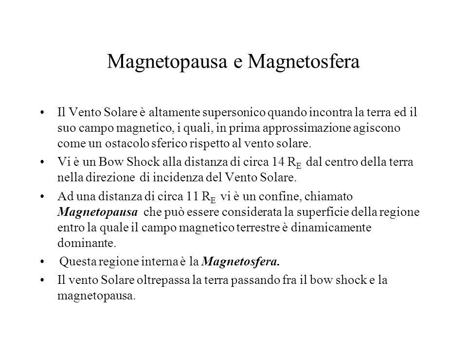 Magnetopausa e Magnetosfera Il Vento Solare è altamente supersonico quando incontra la terra ed il suo campo magnetico, i quali, in prima approssimazi
