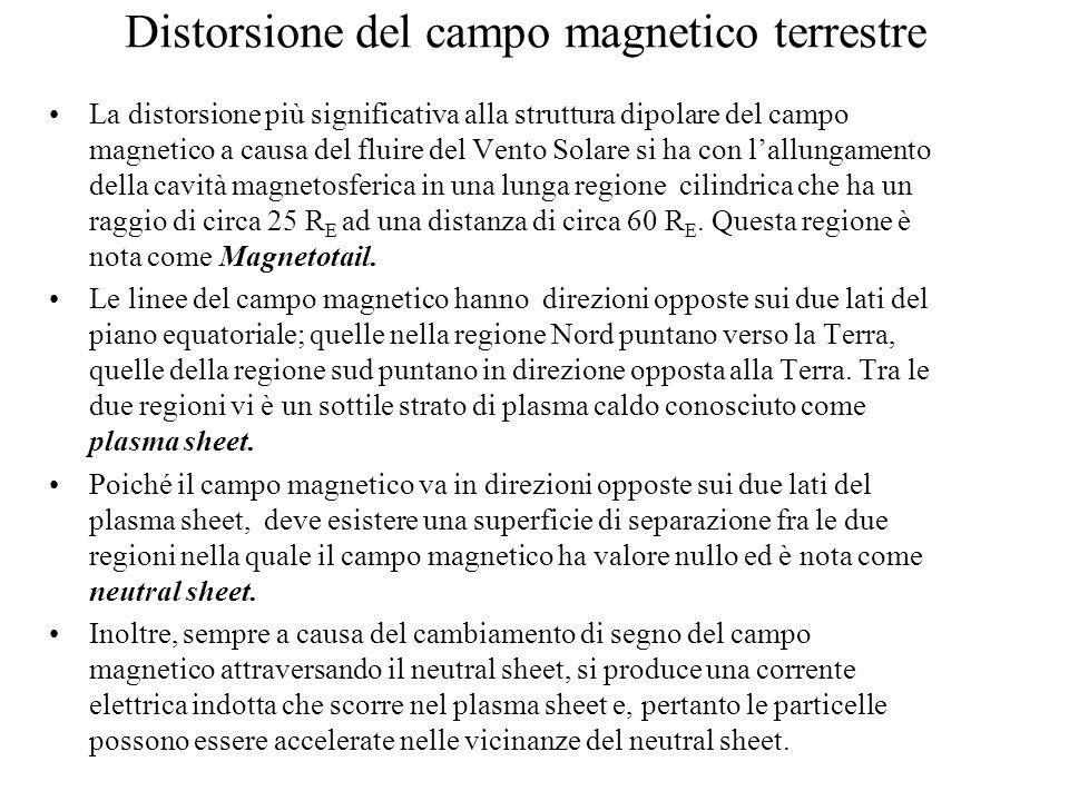Distorsione del campo magnetico terrestre La distorsione più significativa alla struttura dipolare del campo magnetico a causa del fluire del Vento So