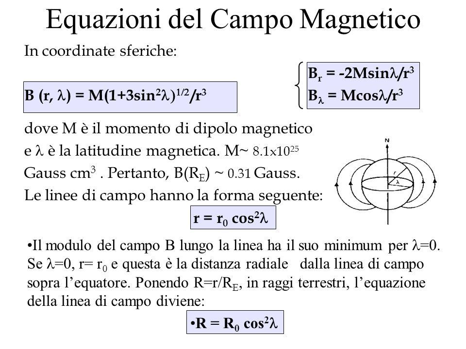 Equazioni del Campo Magnetico Il modulo del campo B lungo la linea ha il suo minimum per =0. Se =0, r= r 0 e questa è la distanza radiale dalla linea