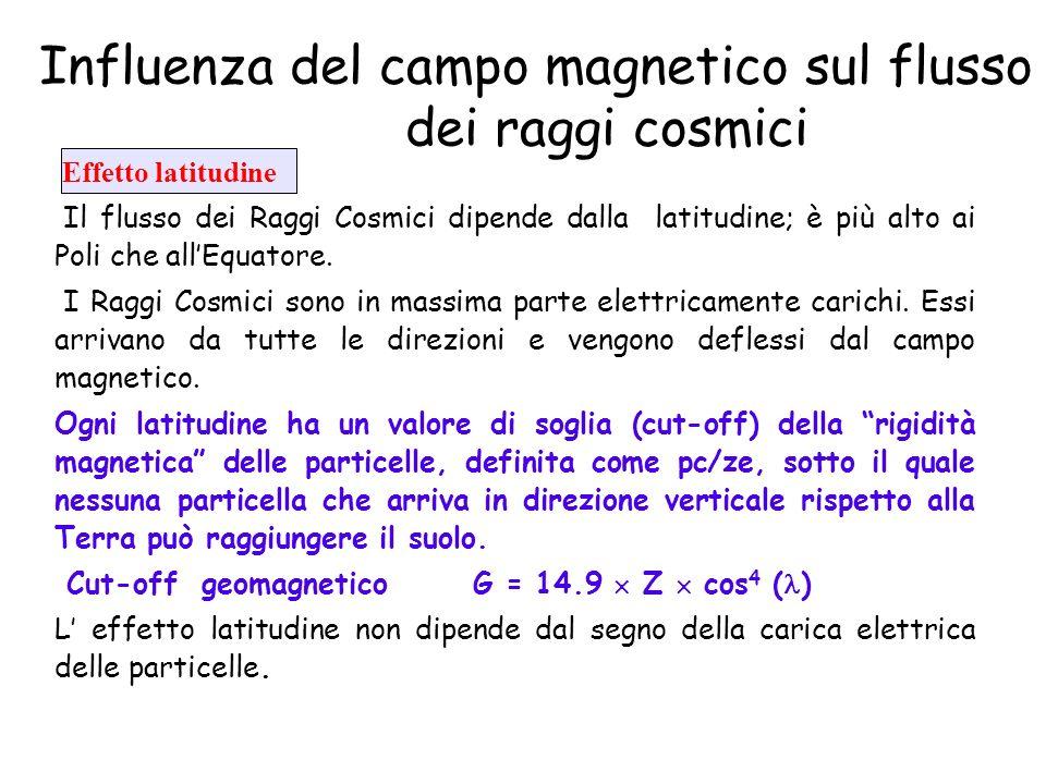 Influenza del campo magnetico sul flusso dei raggi cosmici Effetto latitudine Il flusso dei Raggi Cosmici dipende dalla latitudine; è più alto ai Poli