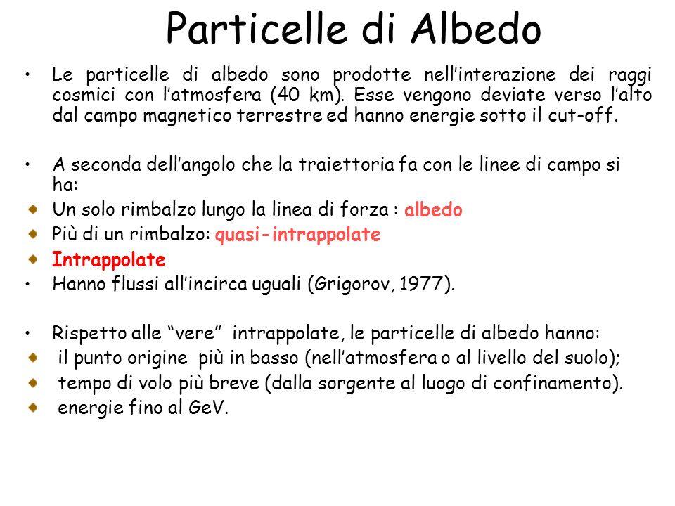 Particelle di Albedo Le particelle di albedo sono prodotte nellinterazione dei raggi cosmici con latmosfera (40 km). Esse vengono deviate verso lalto
