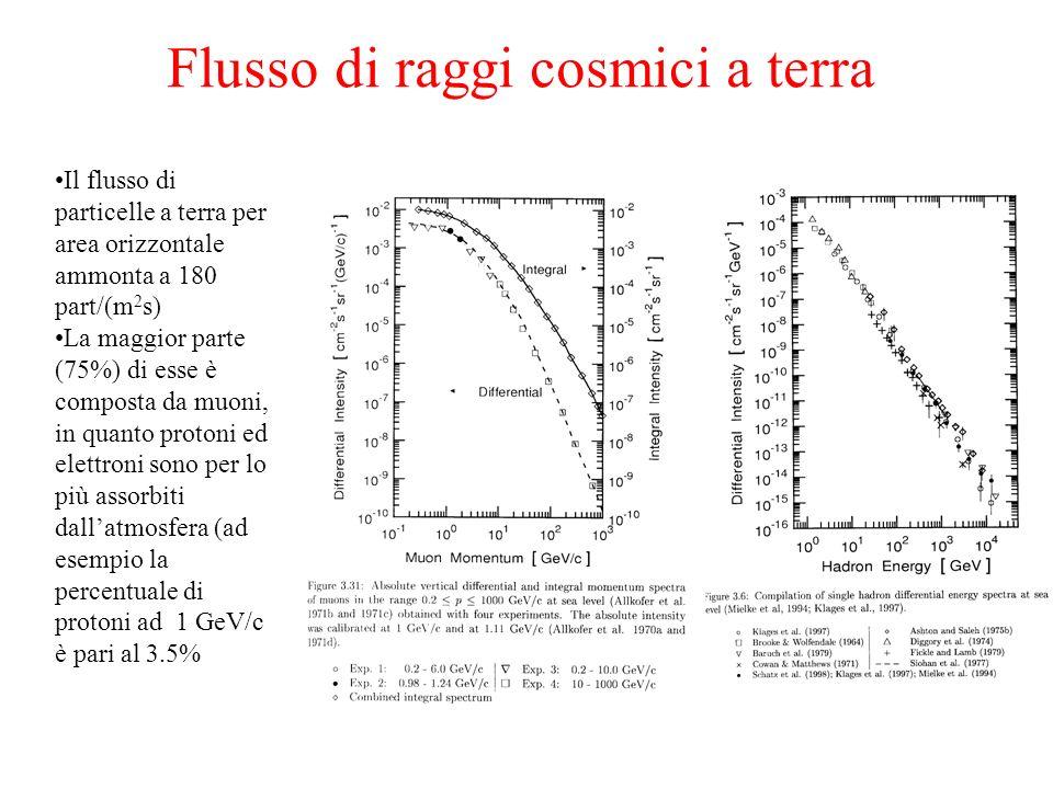 Flusso di raggi cosmici a terra Il flusso di particelle a terra per area orizzontale ammonta a 180 part/(m 2 s) La maggior parte (75%) di esse è compo