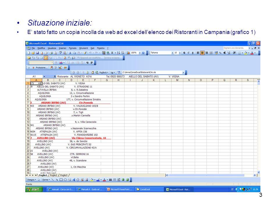 3 Situazione iniziale: E stato fatto un copia incolla da web ad excel dellelenco dei Ristoranti in Campania (grafico 1)