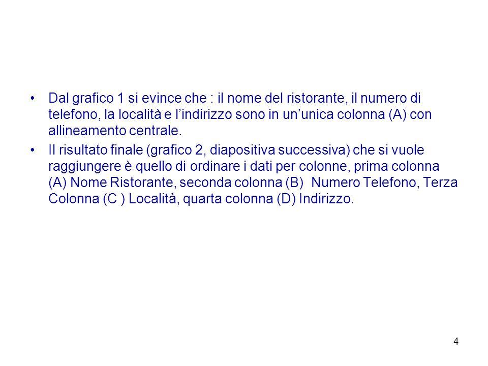 4 Dal grafico 1 si evince che : il nome del ristorante, il numero di telefono, la località e lindirizzo sono in ununica colonna (A) con allineamento c