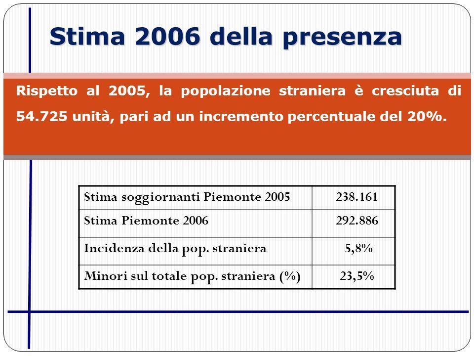 Stima 2006 della presenza Rispetto al 2005, la popolazione straniera è cresciuta di 54.725 unità, pari ad un incremento percentuale del 20%. Stima sog