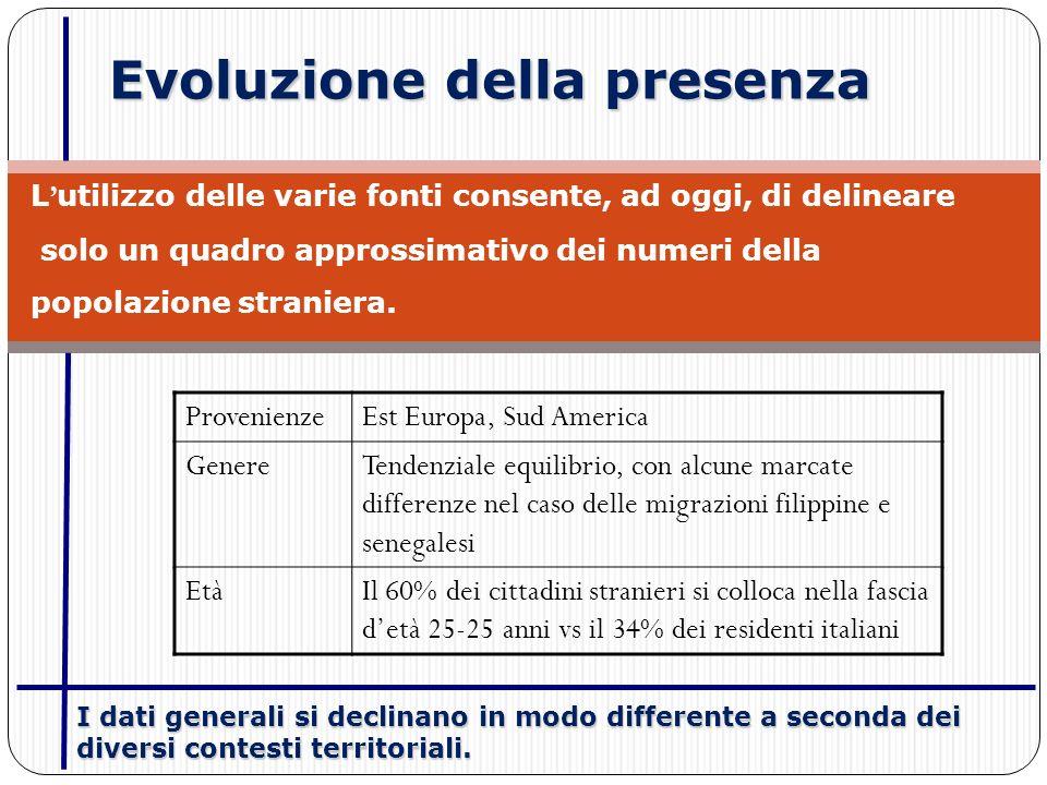 Evoluzione della presenza L utilizzo delle varie fonti consente, ad oggi, di delineare solo un quadro approssimativo dei numeri della popolazione straniera.