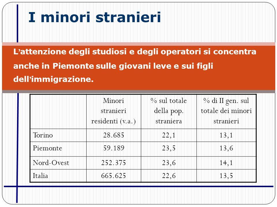I minori stranieri L attenzione degli studiosi e degli operatori si concentra anche in Piemonte sulle giovani leve e sui figli dell immigrazione.