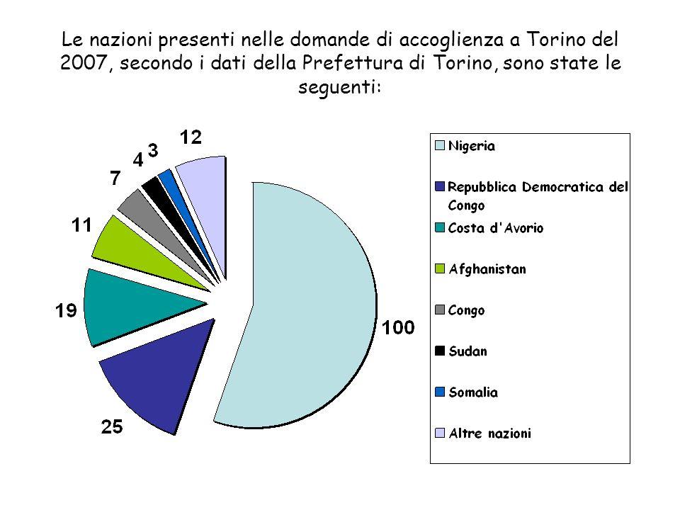 Le nazioni presenti nelle domande di accoglienza a Torino del 2007, secondo i dati della Prefettura di Torino, sono state le seguenti: