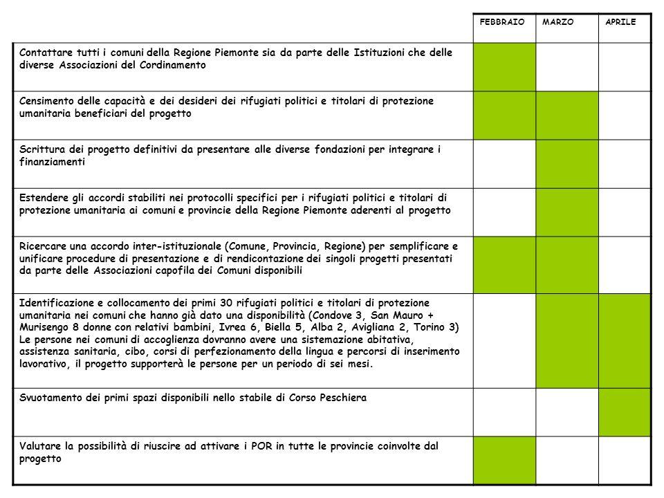 FEBBRAIOMARZOAPRILE Contattare tutti i comuni della Regione Piemonte sia da parte delle Istituzioni che delle diverse Associazioni del Cordinamento Ce