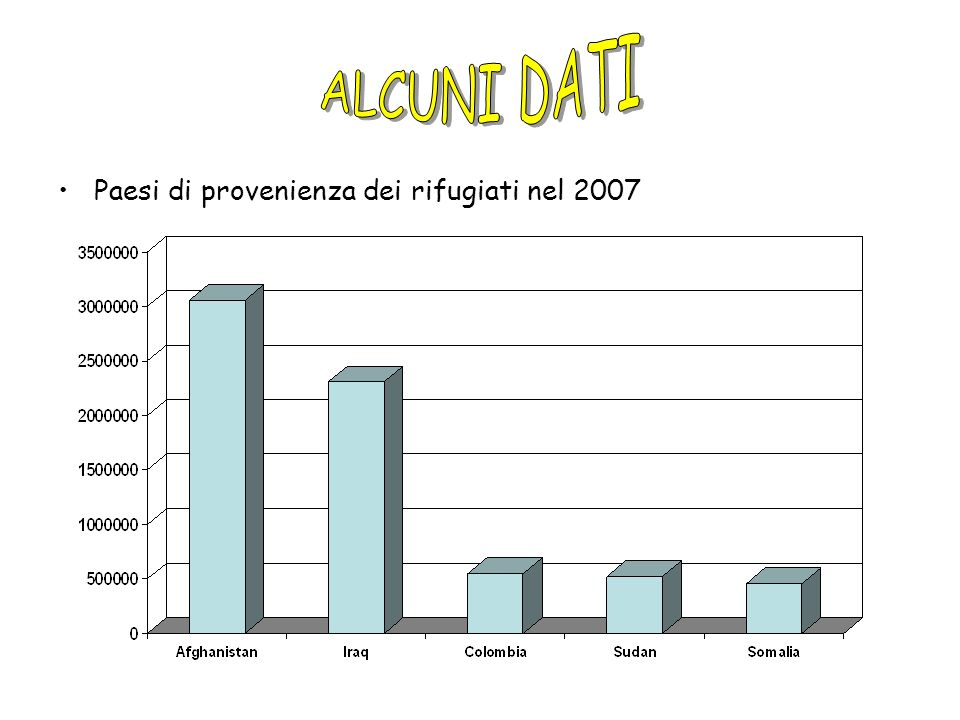 Paesi che accolgono le popolazioni più consistenti di rifugiati nel 2007 si trovano tutti in Medio Oriente ad eccezione della Germania