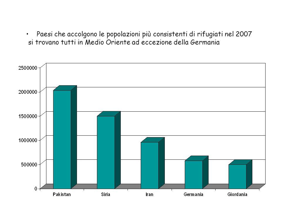 Domande di Asilo nel mondo e in Europa Secondo i dati dellUNHCR ci sono stati, nel 2007, 338.350 nuove domande per il riconoscimento dello status di rifugiato nei 51 paesi più industrializzati da loro analizzati di cui 27 appartenenti allUnione Europea.
