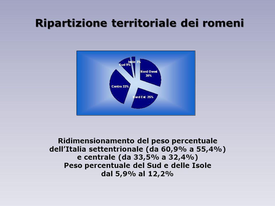 Ridimensionamento del peso percentuale dellItalia settentrionale (da 60,9% a 55,4%) e centrale (da 33,5% a 32,4%) Peso percentuale del Sud e delle Isole dal 5,9% al 12,2% Ripartizione territoriale dei romeni