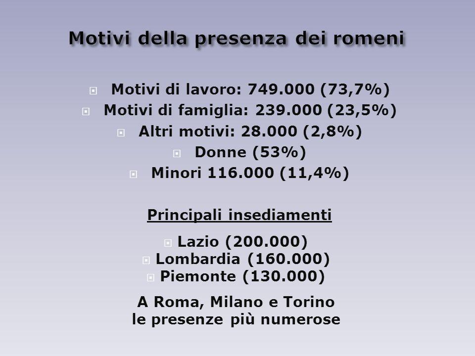Motivi di lavoro: 749.000 (73,7%) Motivi di famiglia: 239.000 (23,5%) Altri motivi: 28.000 (2,8%) Donne (53%) Minori 116.000 (11,4%) Principali insediamenti Lazio (200.000) Lombardia (160.000) Piemonte (130.000) A Roma, Milano e Torino le presenze più numerose