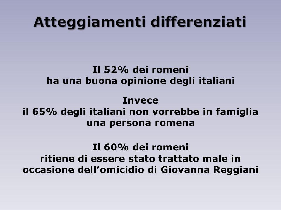 Il 52% dei romeni ha una buona opinione degli italiani Invece il 65% degli italiani non vorrebbe in famiglia una persona romena Il 60% dei romeni ritiene di essere stato trattato male in occasione dellomicidio di Giovanna Reggiani