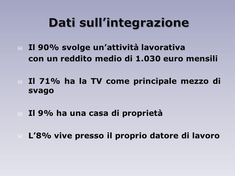 Il 90% svolge unattività lavorativa con un reddito medio di 1.030 euro mensili Il 71% ha la TV come principale mezzo di svago Il 9% ha una casa di proprietà L8% vive presso il proprio datore di lavoro