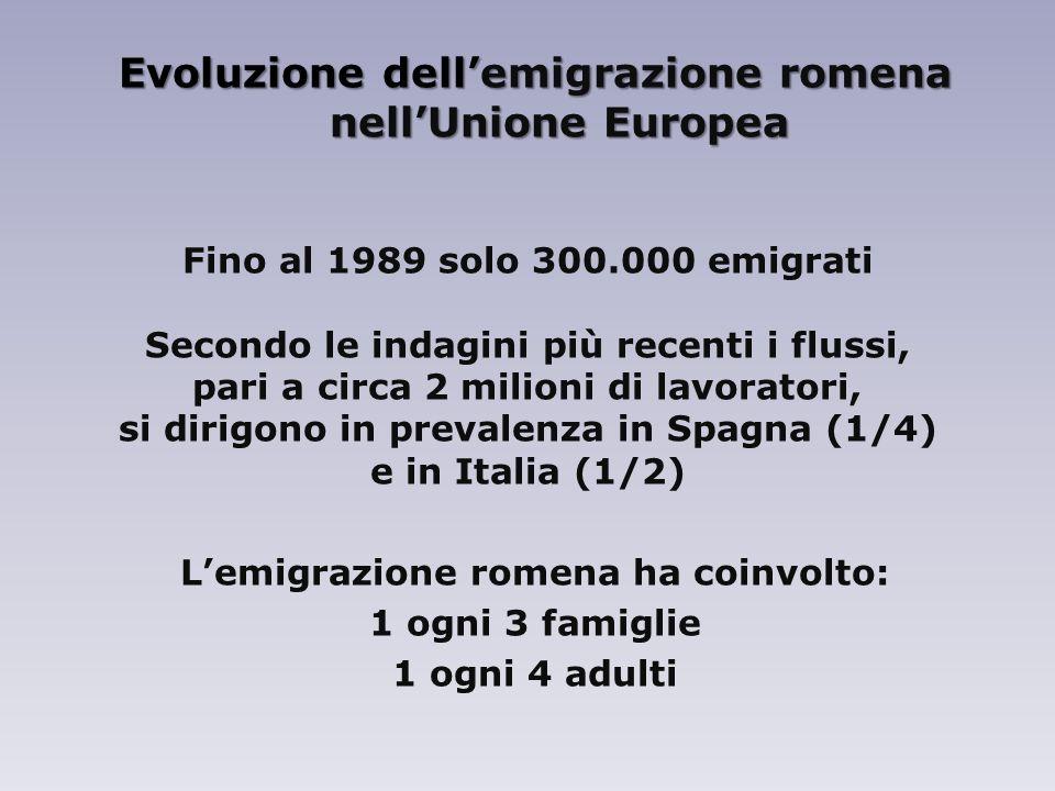 Evoluzione dellemigrazione romena nellUnione Europea Fino al 1989 solo 300.000 emigrati Secondo le indagini più recenti i flussi, pari a circa 2 milioni di lavoratori, si dirigono in prevalenza in Spagna (1/4) e in Italia (1/2) Lemigrazione romena ha coinvolto: 1 ogni 3 famiglie 1 ogni 4 adulti