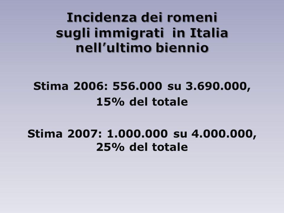 Stima 2006: 556.000 su 3.690.000, 15% del totale Stima 2007: 1.000.000 su 4.000.000, 25% del totale